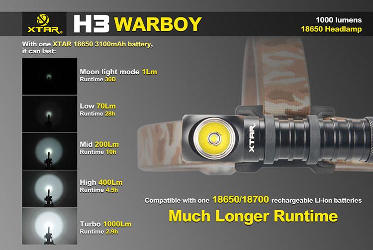 Xtar H3 Warboy Headlamp 2 1024x1024